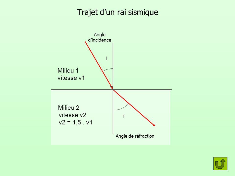 Trajet dun rai sismique Milieu 1 vitesse v1 Milieu 2 vitesse v2 v2 = 1,5. v1 i Angle dincidence r Angle de réfraction
