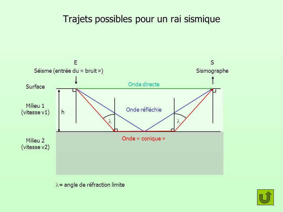Trajets possibles pour un rai sismique Séisme (entrée du « bruit »)Sismographe Onde directe Onde réfléchie Onde « conique » Surface Milieu 1 (vitesse