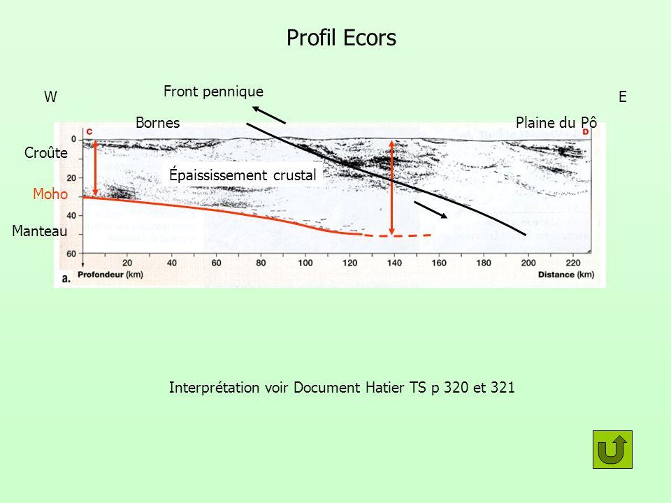 Profil Ecors Interprétation voir Document Hatier TS p 320 et 321 Moho Croûte Manteau Épaississement crustal Front pennique Plaine du PôBornes WE