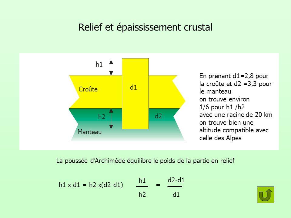 Relief et épaississement crustal h1 d1 Croûte h2 d2 Manteau La poussée dArchimède équilibre le poids de la partie en relief h1 x d1 = h2 x(d2-d1) En p