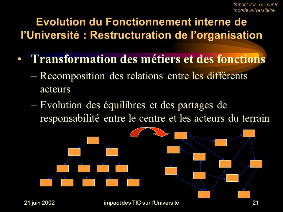 21 juin 2002impact des TIC sur l Université21 Evolution du Fonctionnement interne de lUniversité : Restructuration de lorganisation Transformation des métiers et des fonctions –Recomposition des relations entre les différents acteurs –Evolution des équilibres et des partages de responsabilité entre le centre et les acteurs du terrain Impact des TIC sur le monde universitaire
