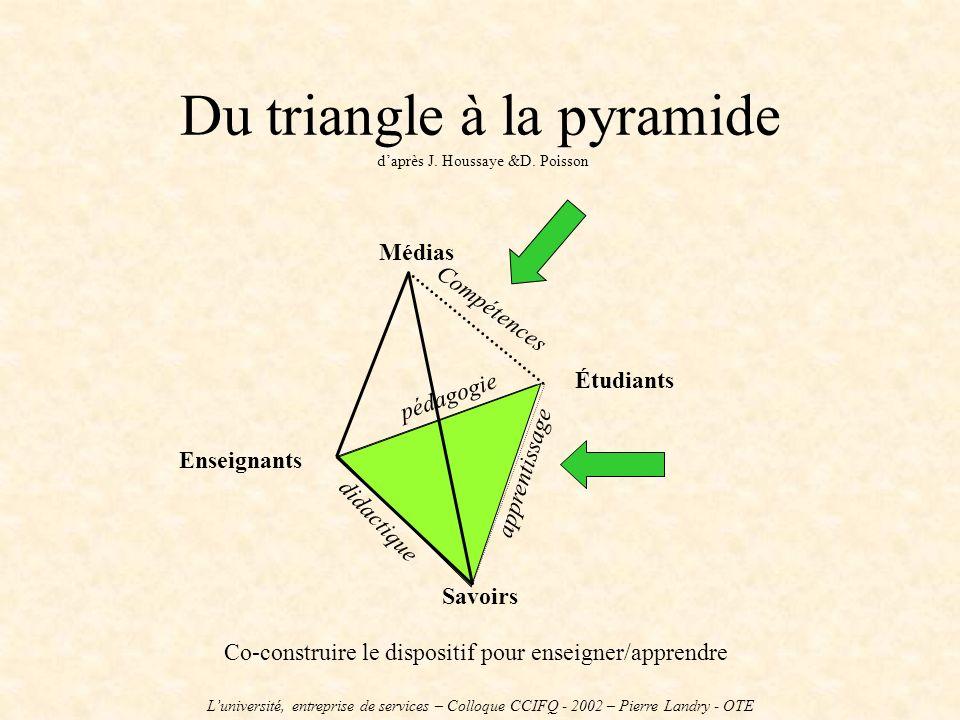 Du triangle à la pyramide daprès J. Houssaye &D. Poisson Étudiants Savoirs Enseignants didactique pédagogie apprentissage Médias Compétences Co-constr