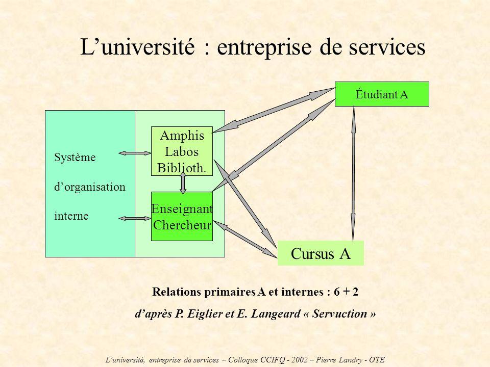 Luniversité : entreprise de services Système dorganisation interne Amphis Labos Biblioth. Enseignant Chercheur Cursus A Étudiant A Relations primaires