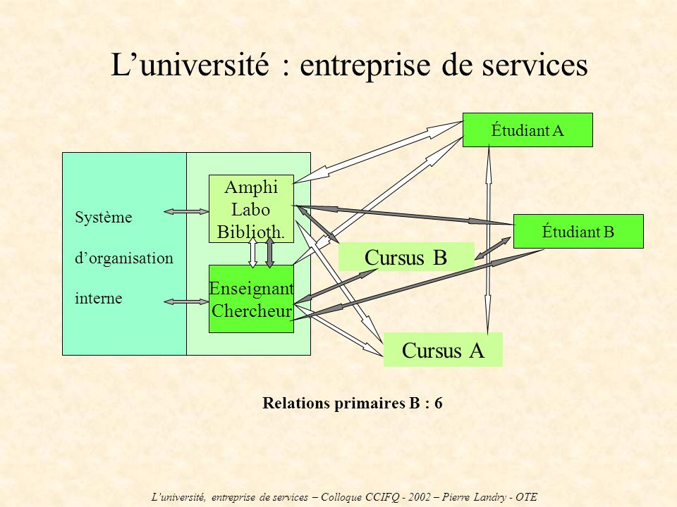 Luniversité : entreprise de services Système dorganisation interne Amphi Labo Biblioth. Enseignant Chercheur Cursus A Cursus B Étudiant A Relations pr