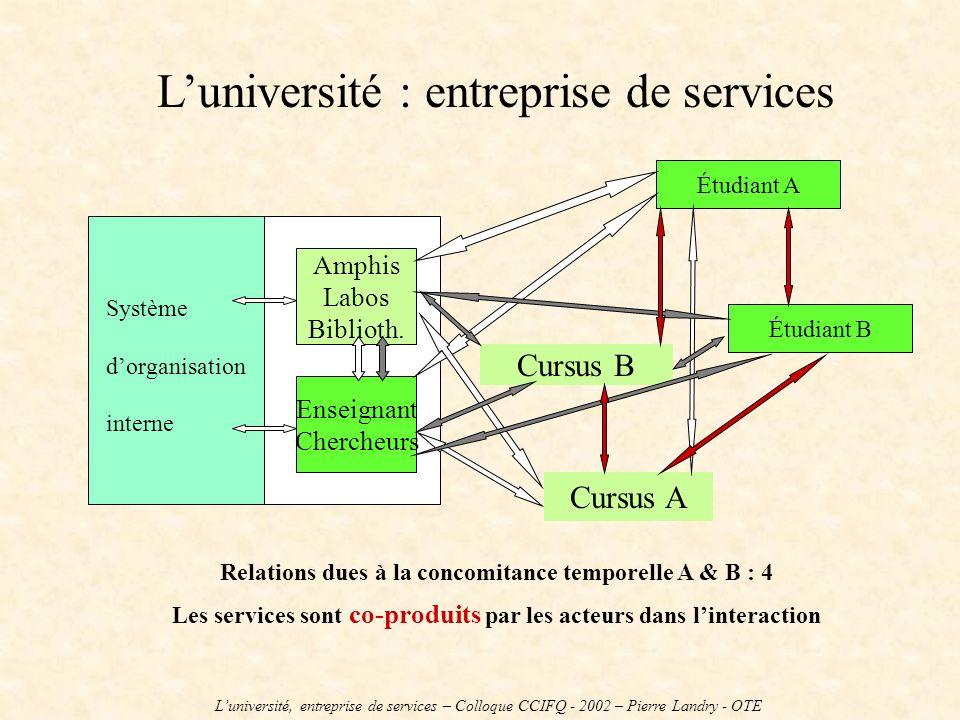 Luniversité : entreprise de services Système dorganisation interne Amphis Labos Biblioth. Enseignant Chercheurs Cursus A Cursus B Étudiant A Étudiant