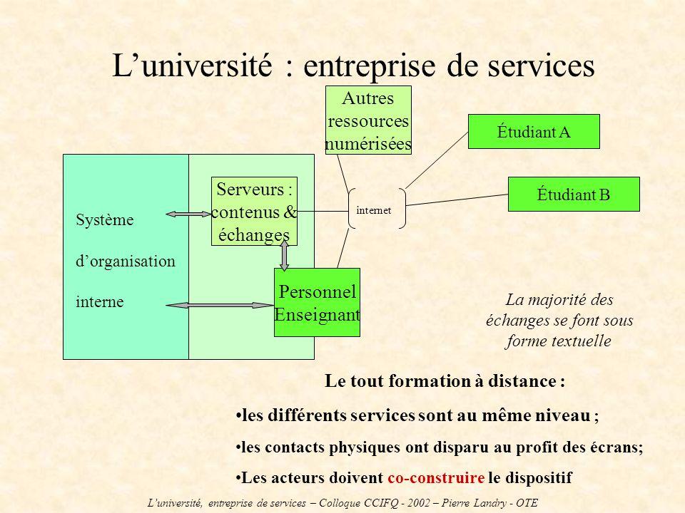 Luniversité : entreprise de services Système dorganisation interne Serveurs : contenus & échanges Personnel Enseignant Étudiant A Étudiant B Le tout f