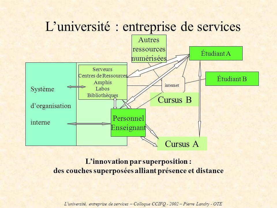 Luniversité : entreprise de services Système dorganisation interne Serveurs Centres de Ressources Amphis Labos Bibliothèques Étudiant A Étudiant B Lin