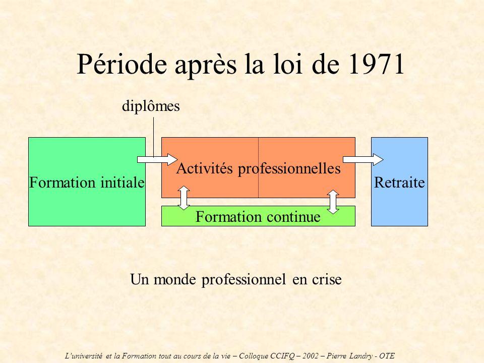 Période après la loi de 1971 Formation initiale Activités professionnelles Retraite Un monde professionnel en crise Formation continue Luniversité et la Formation tout au cours de la vie – Colloque CCIFQ – 2002 – Pierre Landry - OTE diplômes