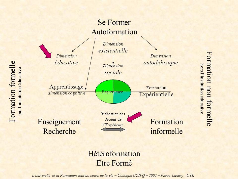 Se Former Autoformation Hétéroformation Etre Formé Formation formelle par linstitution éducative Formation non formelle hors linstitution éducative En