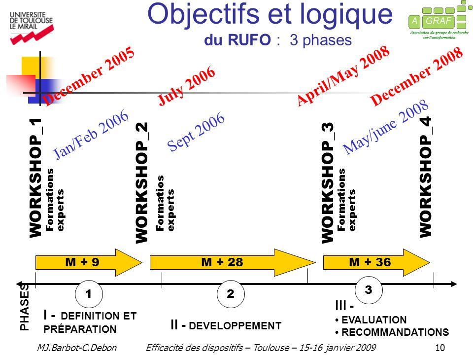 MJ.Barbot-C.DebonEfficacité des dispositifs – Toulouse – 15-16 janvier 200910 PHASES I - DEFINITION ET PRÉPARATION II - DEVELOPPEMENT III - EVALUATION