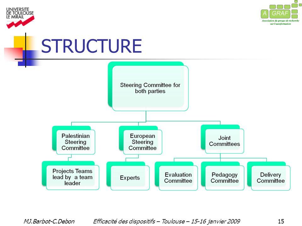 MJ.Barbot-C.DebonEfficacité des dispositifs – Toulouse – 15-16 janvier 200915 STRUCTURE