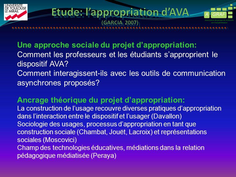 Une approche sociale du projet dappropriation: Comment les professeurs et les étudiants sapproprient le dispositif AVA? Comment interagissent-ils avec