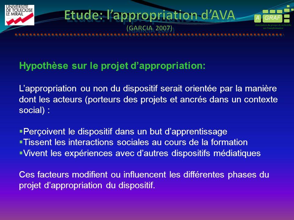 Hypothèse sur le projet dappropriation: Lappropriation ou non du dispositif serait orientée par la manière dont les acteurs (porteurs des projets et a