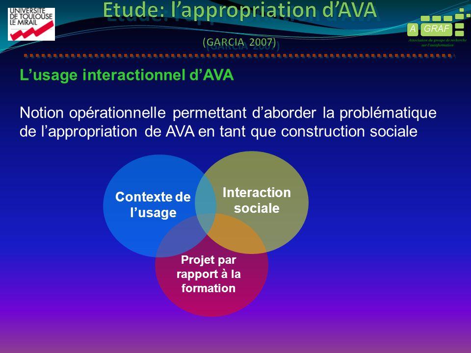 Contexte de lusage Projet par rapport à la formation Interaction sociale Lusage interactionnel dAVA Notion opérationnelle permettant daborder la problématique de lappropriation de AVA en tant que construction sociale