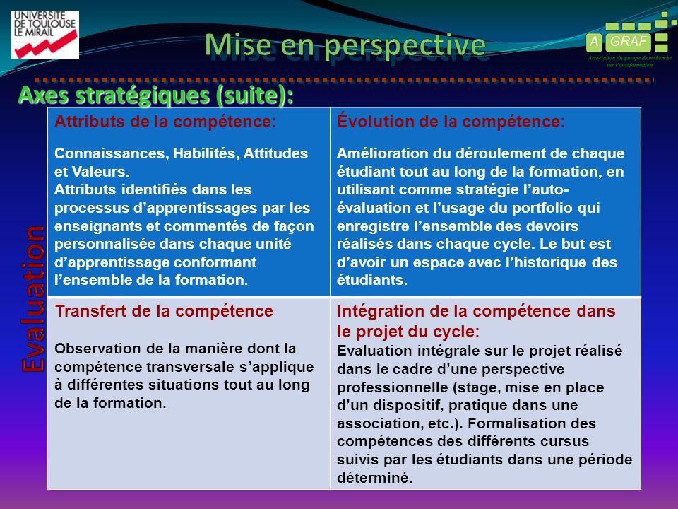 Attributs de la compétence: Connaissances, Habilités, Attitudes et Valeurs. Attributs identifiés dans les processus dapprentissages par les enseignant