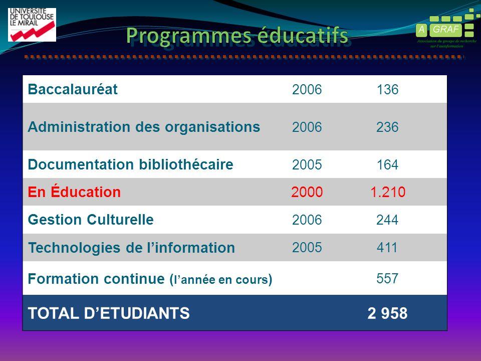 Baccalauréat 2006136 Administration des organisations 2006236 Documentation bibliothécaire 2005164 En Éducation20001.210 Gestion Culturelle 2006244 Te