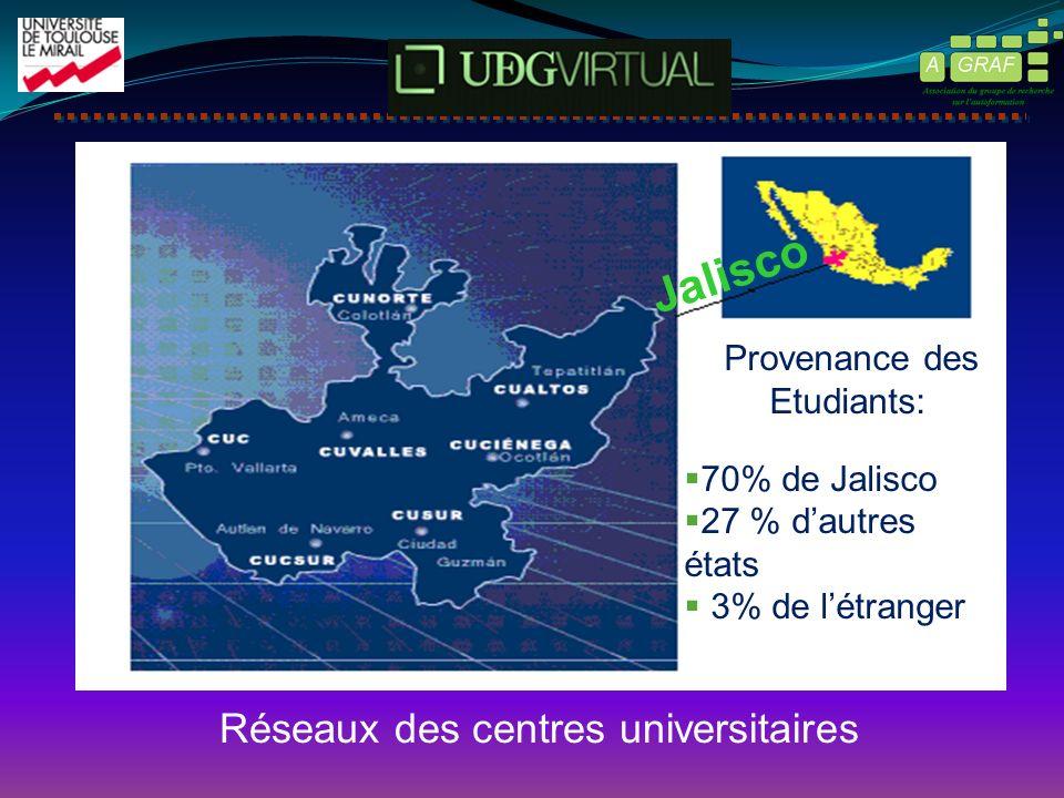 Réseaux des centres universitaires Provenance des Etudiants: 70% de Jalisco 27 % dautres états 3% de létranger Jalisco