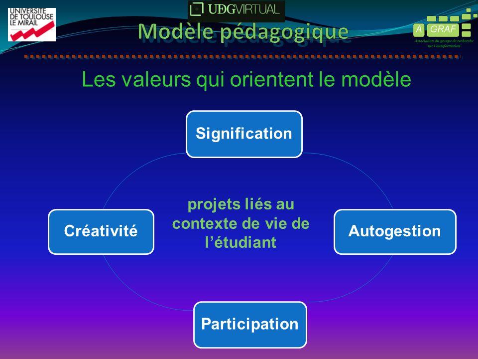 projets liés au contexte de vie de létudiant Les valeurs qui orientent le modèle Signification Autogestion Participation Créativité
