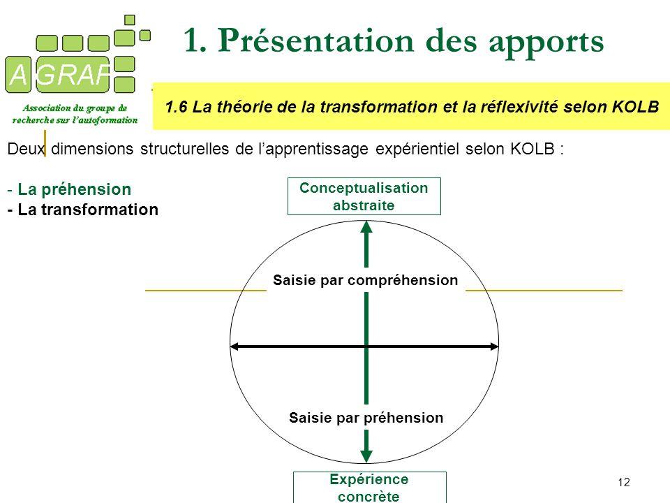 12 1. Présentation des apports 1.6 La théorie de la transformation et la réflexivité selon KOLB Deux dimensions structurelles de lapprentissage expéri