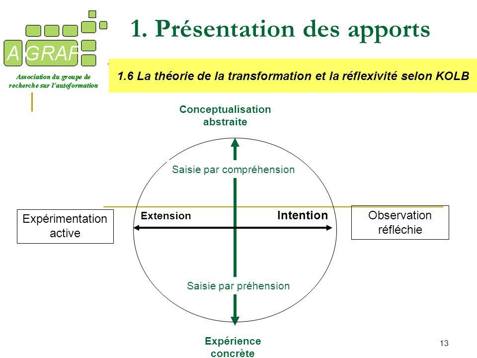 13 1. Présentation des apports 1.6 La théorie de la transformation et la réflexivité selon KOLB Conceptualisation abstraite Expérience concrète Saisie