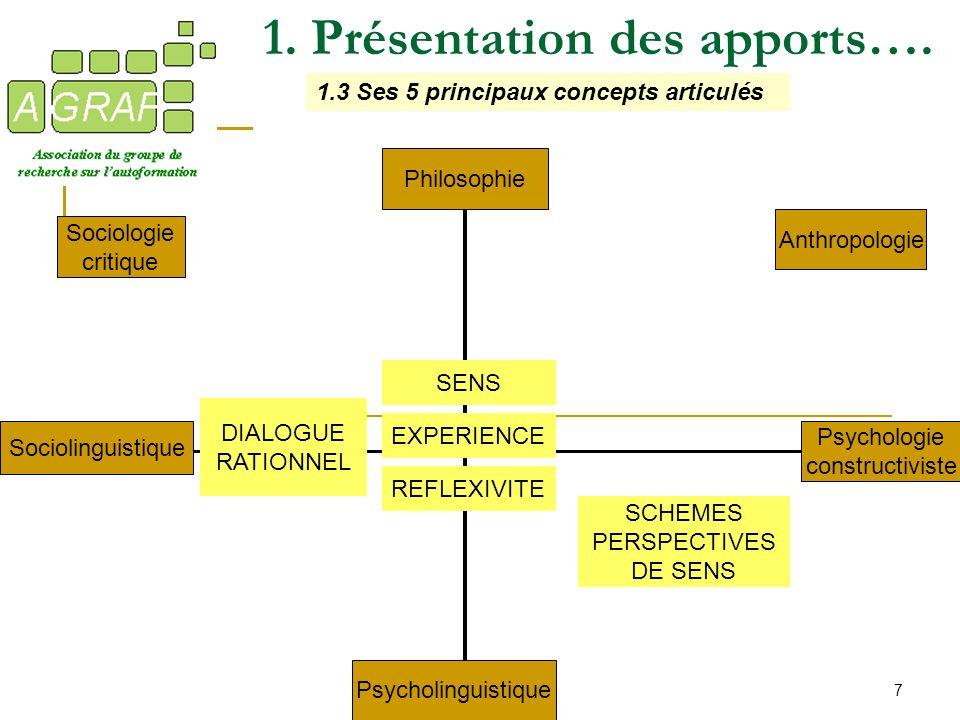7 1. Présentation des apports…. 1.3 Ses 5 principaux concepts articulés Anthropologie Psychologie constructiviste Philosophie Sociologie critique Psyc