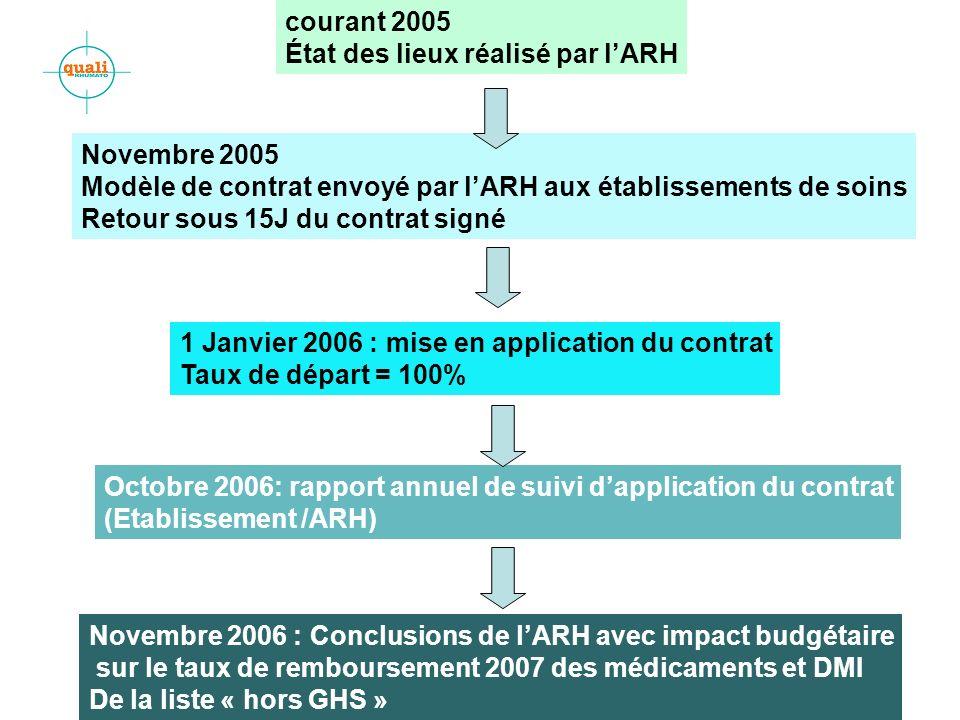 12 Novembre 2005 Modèle de contrat envoyé par lARH aux établissements de soins Retour sous 15J du contrat signé 1 Janvier 2006 : mise en application d
