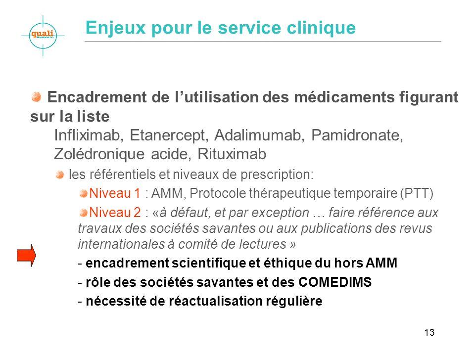 13 Encadrement de lutilisation des médicaments figurant sur la liste Infliximab, Etanercept, Adalimumab, Pamidronate, Zolédronique acide, Rituximab le