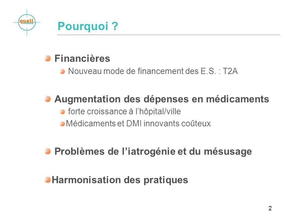 2 Financières Nouveau mode de financement des E.S. : T2A Augmentation des dépenses en médicaments forte croissance à lhôpital/ville Médicaments et DMI
