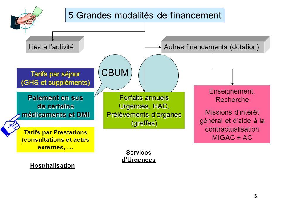 3 Tarifs par séjour (GHS et suppléments) Tarifs par Prestations (consultations et actes externes, … Paiement en sus de certains médicaments et DMI For