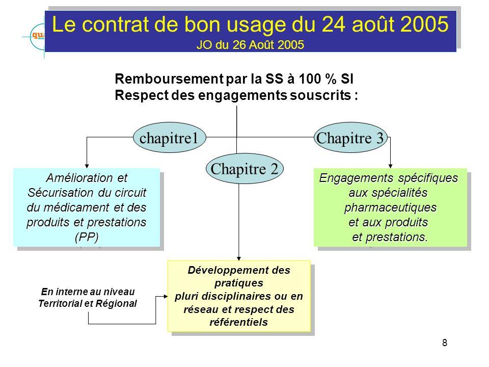 8 Le contrat de bon usage du 24 août 2005 JO du 26 Août 2005 Engagements spécifiques aux spécialités pharmaceutiques et aux produits et prestations. E