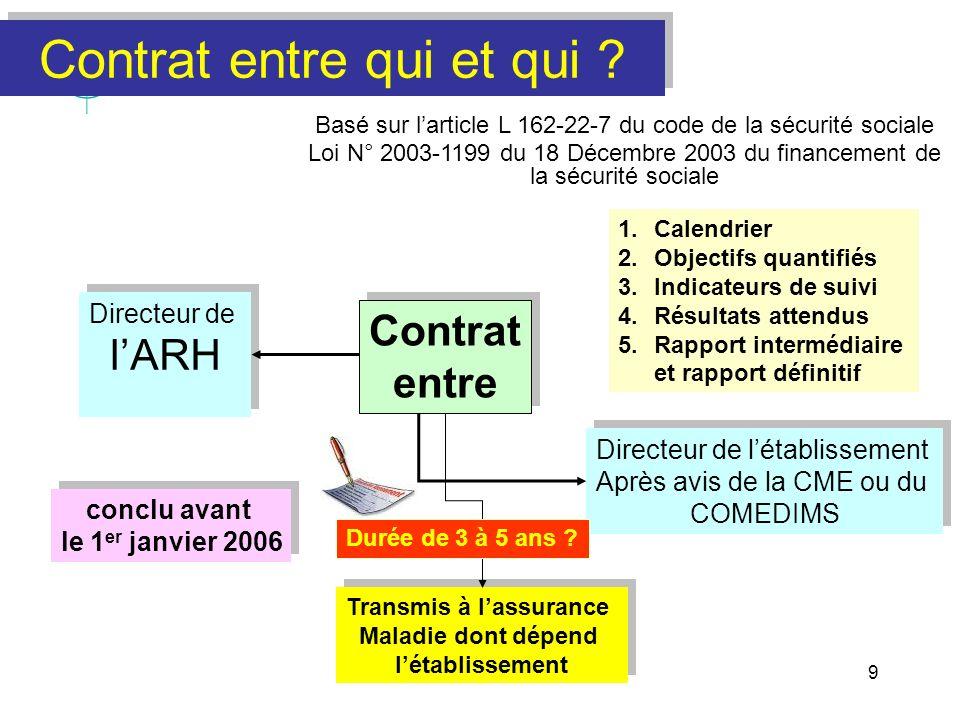 9 Contrat entre qui et qui ? Basé sur larticle L 162-22-7 du code de la sécurité sociale Loi N° 2003-1199 du 18 Décembre 2003 du financement de la séc