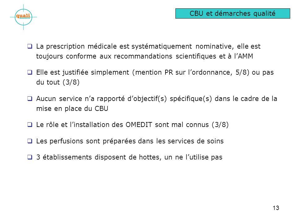 13 La prescription médicale est systématiquement nominative, elle est toujours conforme aux recommandations scientifiques et à lAMM Elle est justifiée simplement (mention PR sur lordonnance, 5/8) ou pas du tout (3/8) Aucun service na rapporté dobjectif(s) spécifique(s) dans le cadre de la mise en place du CBU Le rôle et linstallation des OMEDIT sont mal connus (3/8) Les perfusions sont préparées dans les services de soins 3 établissements disposent de hottes, un ne lutilise pas CBU et démarches qualité