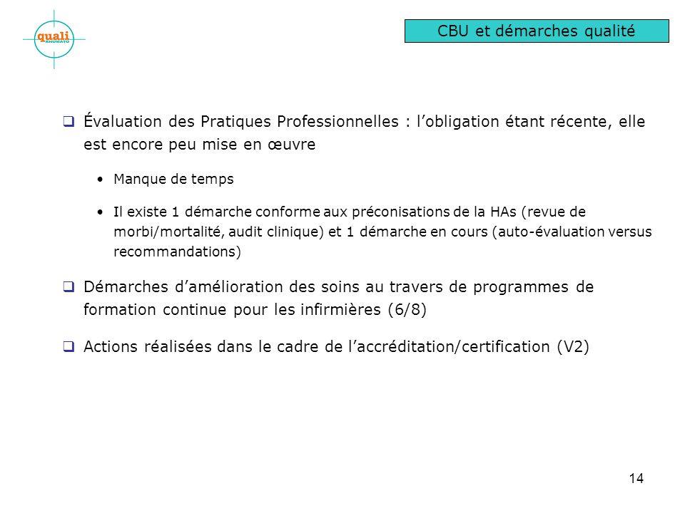 14 Évaluation des Pratiques Professionnelles : lobligation étant récente, elle est encore peu mise en œuvre Manque de temps Il existe 1 démarche conforme aux préconisations de la HAs (revue de morbi/mortalité, audit clinique) et 1 démarche en cours (auto-évaluation versus recommandations) Démarches damélioration des soins au travers de programmes de formation continue pour les infirmières (6/8) Actions réalisées dans le cadre de laccréditation/certification (V2) CBU et démarches qualité