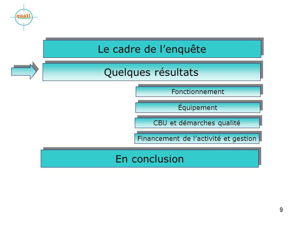 9 En conclusion Quelques résultats Le cadre de lenquête Fonctionnement Équipement CBU et démarches qualité Financement de lactivité et gestion
