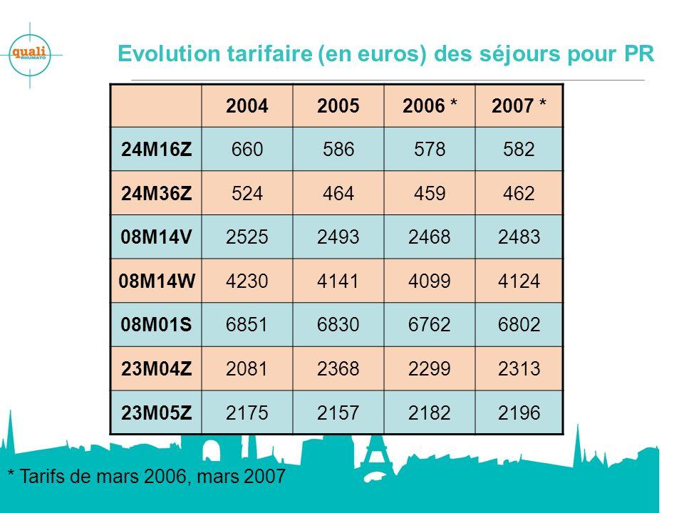 Evolution tarifaire (en euros) des séjours pour PR 200420052006 *2007 * 24M16Z660586578582 24M36Z524464459462 08M14V2525249324682483 08M14W42304141409