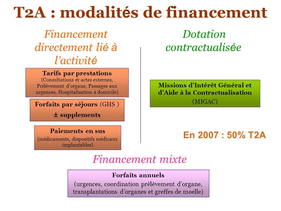 T2A : modalit é s de financement Financement directement li é à l activit é Dotation contractualis é e Financement mixte Forfaits par séjours (GHS ) ±
