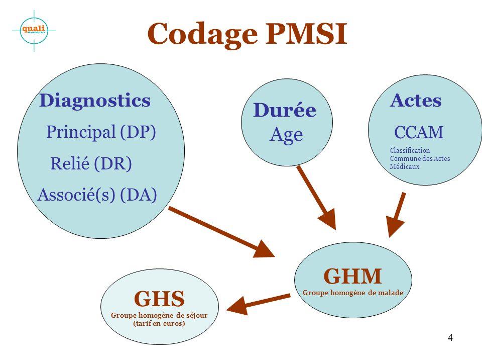 4 Codage PMSI Diagnostics Principal (DP) Relié (DR) Associé(s) (DA) Actes CCAM Classification Commune des Actes Médicaux GHM Groupe homogène de malade