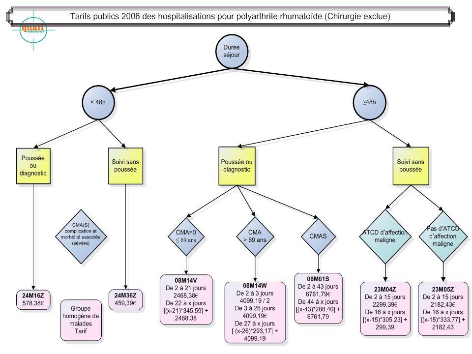 6 Responsabilité Médecin : –Les données recueillies pour chaque patient par le praticien responsable de la structure ou celui ayant dispensé les soins au malades sont transmises au médecin DIM.