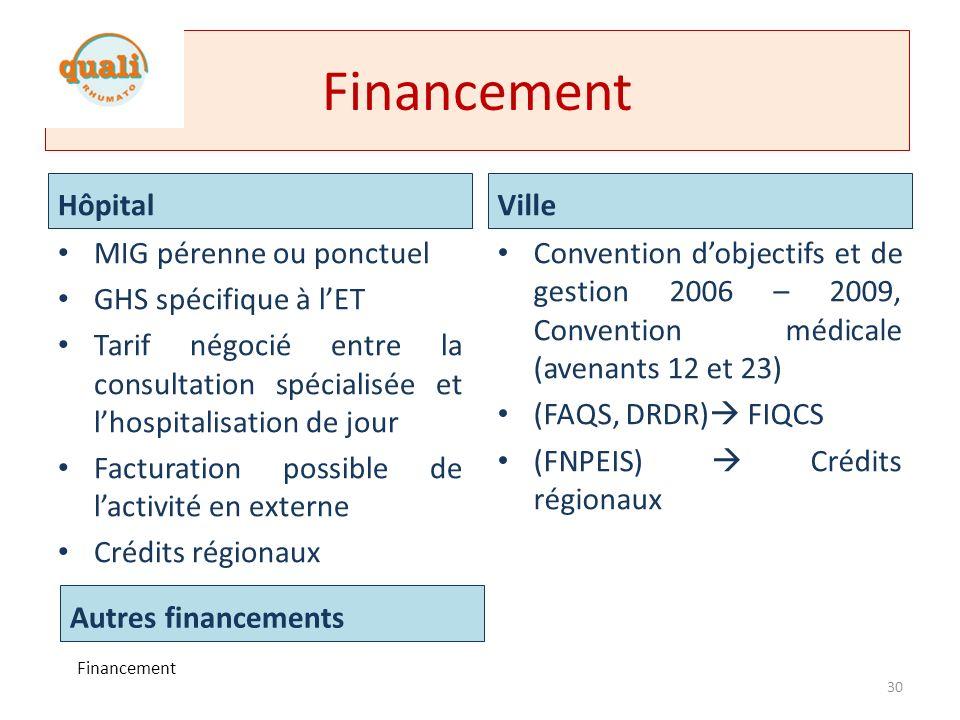 MIG – Circulaire DHOS 2007 – 216 (1/4) Développement de lET priorité du plan pour lamélioration de la qualité de vie des personnes atteintes de maladie chronique.