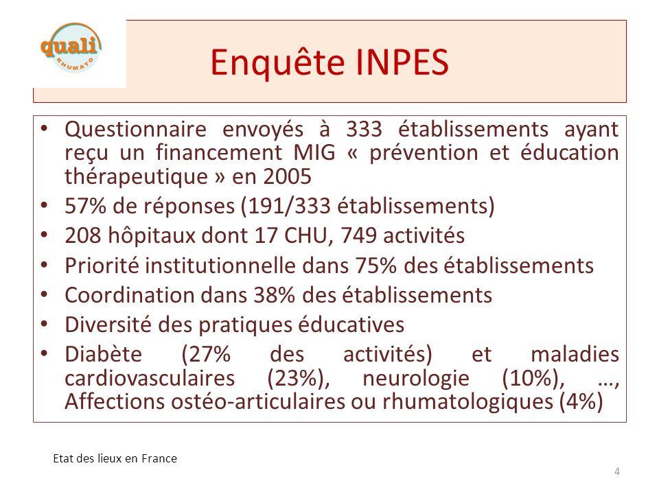 ET / SROSS 3 Définition SROSS, méthode SROSS 3: – Réponse globale, cohérente et coordonnée de lorganisation des soins par rapport aux besoins de la population – Organisation des soins dans la loi de santé publique (SP) (2004) – Prise en compte des programmes régionaux de SP (PRSP) Description de la place de lET dans les différents SROSS (INPES): 26 actions ET : – Activité de soins la majorité >> prévention – Priorité de santé : insuffisance rénale chronique >> cancer, > psychiatrie – Priorité populationnelle : prise en charge des enfants et des adolescents > > personnes âgées – Mode de prise en charge spécifique : HAD Résultats Citée dans tous les SROSS, prioritairement dans certains volets Manque de moyens humains et financiers (faible reconnaissance financière), nécessité de formation, création de lien et coordination avec le secteur ambulatoire, réseaux et association de patients Terminologie utilisée à revoir Vision prospective de la place de lET à affiner sur le territoire Actions ET : diabète, maladies cardiovasculaire, insuffisance rénale, asthme – Seule «ET » en rhumatologie décrite Martinique État des lieux : éducation difficile en raison du faible nombre dassociations de malades (1 association de PR) Objectifs : amélioration de linformation des patients pour améliorer lobservance des tt 5 Etat des lieux en France