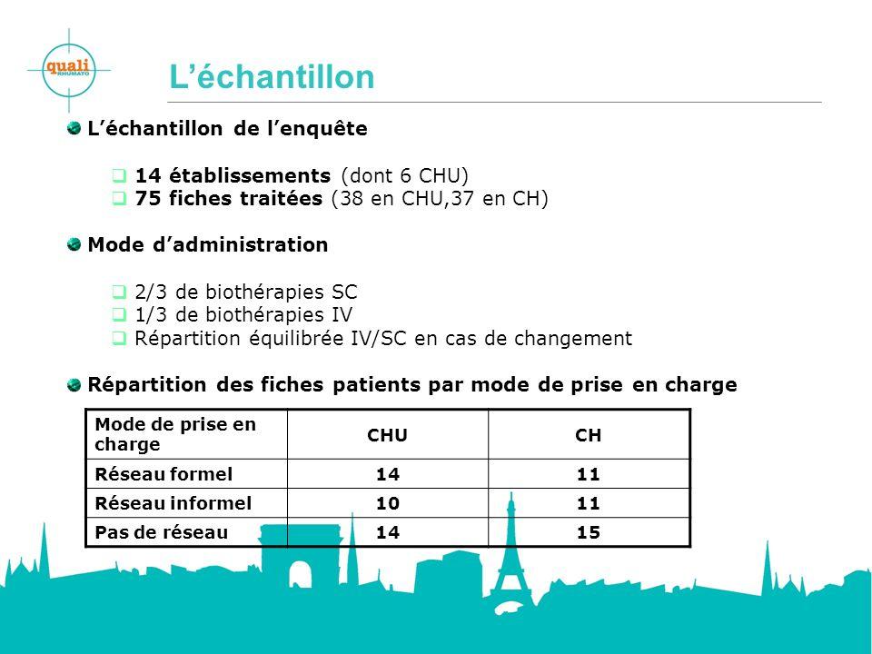 Léchantillon Léchantillon de lenquête 14 établissements (dont 6 CHU) 75 fiches traitées (38 en CHU,37 en CH) Mode dadministration 2/3 de biothérapies SC 1/3 de biothérapies IV Répartition équilibrée IV/SC en cas de changement Répartition des fiches patients par mode de prise en charge Mode de prise en charge CHUCH Réseau formel 1411 Réseau informel 1011 Pas de réseau 1415