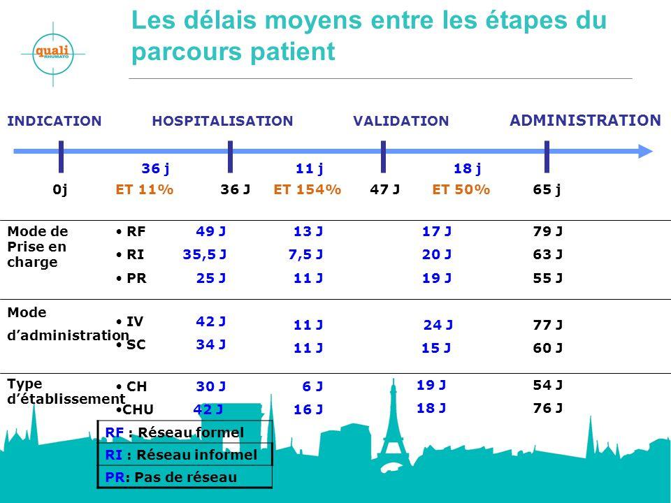 Les délais moyens entre les étapes du parcours patient ADMINISTRATION INDICATION HOSPITALISATIONVALIDATION 36 J 11 j 65 j 18 j36 j 0j47 JET 11%ET 154%