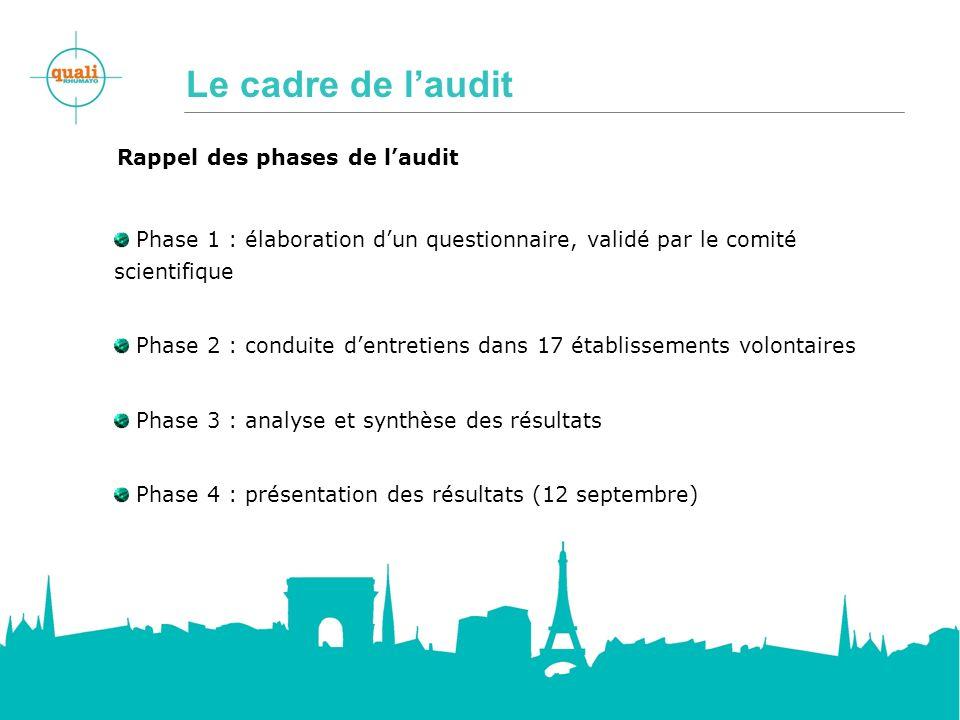 Le cadre de laudit Rappel des phases de laudit Phase 1 : élaboration dun questionnaire, validé par le comité scientifique Phase 2 : conduite dentretie