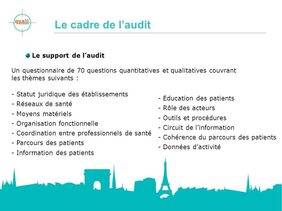 Le cadre de laudit Le support de laudit Un questionnaire de 70 questions quantitatives et qualitatives couvrant les thèmes suivants : - Statut juridiq
