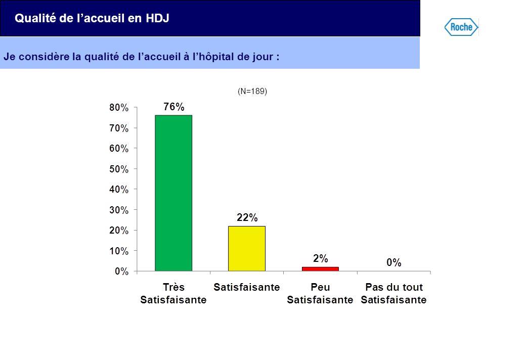 Je considère la qualité de laccueil à lhôpital de jour : Qualité de laccueil en HDJ (N=189)
