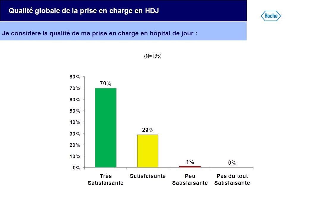 Je considère la qualité de ma prise en charge en hôpital de jour : Qualité globale de la prise en charge en HDJ (N=185)