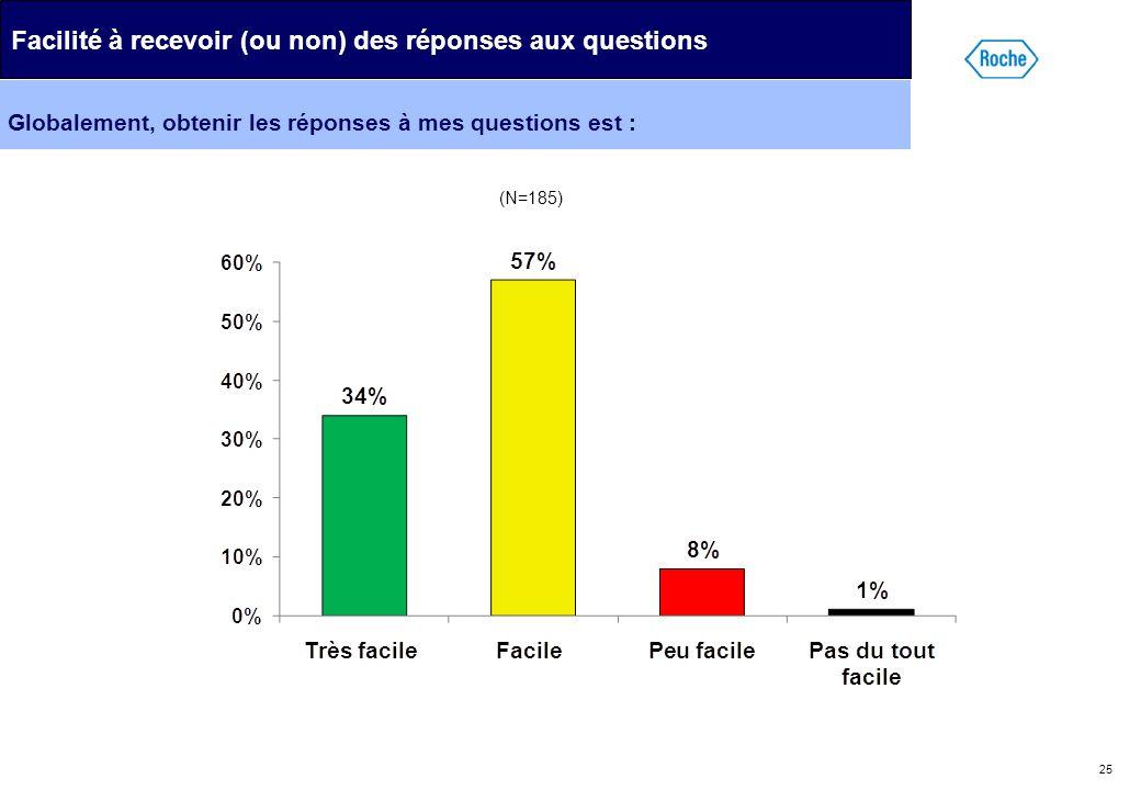 25 Globalement, obtenir les réponses à mes questions est : Facilité à recevoir (ou non) des réponses aux questions (N=185)
