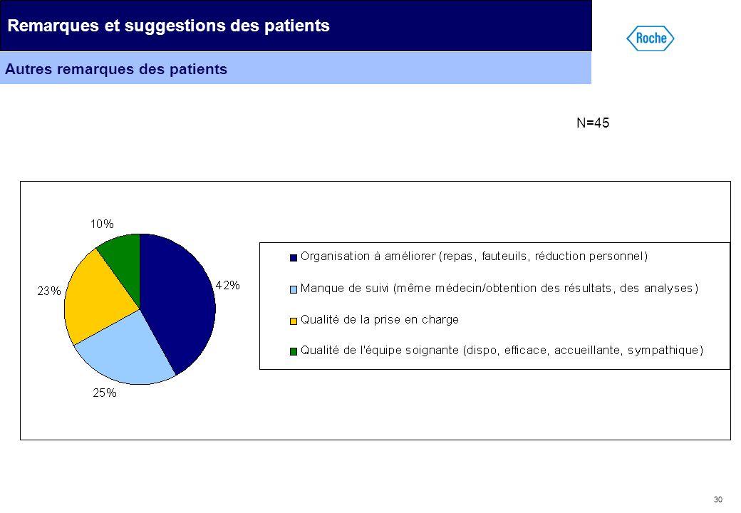 30 Remarques et suggestions des patients Autres remarques des patients N=45