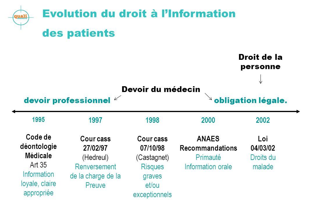 Evolution du droit à lInformation des patients 1995 Code de déontologie Médicale Art 35 Information loyale, claire appropriée 1997 Cour cass 27/02/97
