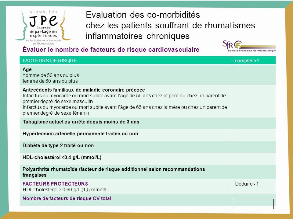 5 Facteurs de risqueLDL cholestérol g/lmmol/l 0 < 2,25,7 1< 1,9 4,9 2< 1,6 4,1 > 2< 1,3 3,4 Patient à haut risque CV : - ATDC de maladie CV - Diabète à haut risque - Risque CV à 10 ans > 20 % < 1 2,6 Seuil dintervention thérapeutique: LDC -c Evaluation des co-morbidités chez les patients souffrant de rhumatismes inflammatoires chroniques Moyens: Régime, activités physiques, statine